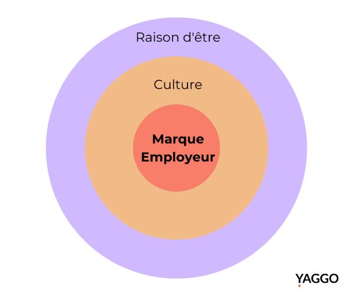Marque employeur culture et raison d'etre