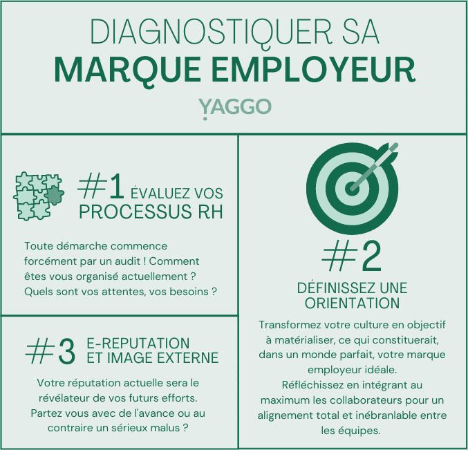 marque employeur diagnostic