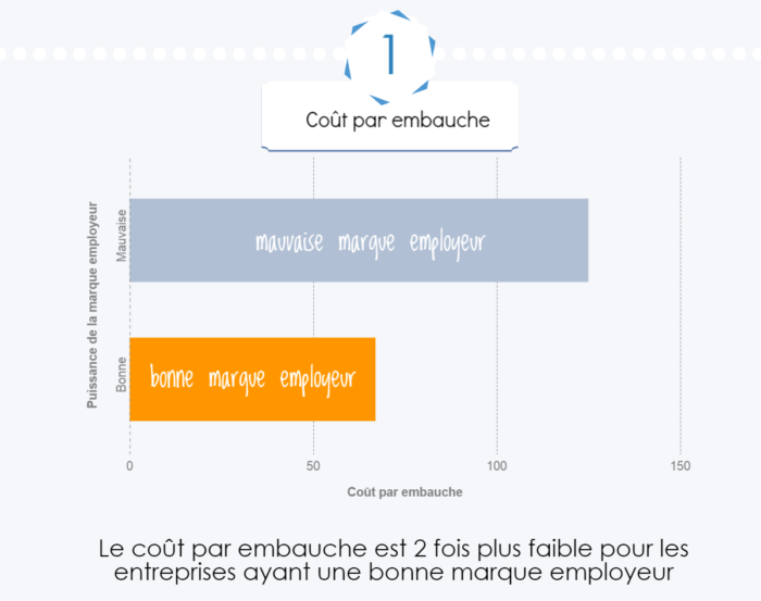 infographie cout embauche