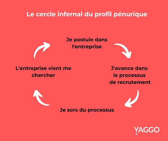 Le cercle infernal du profil pénurique