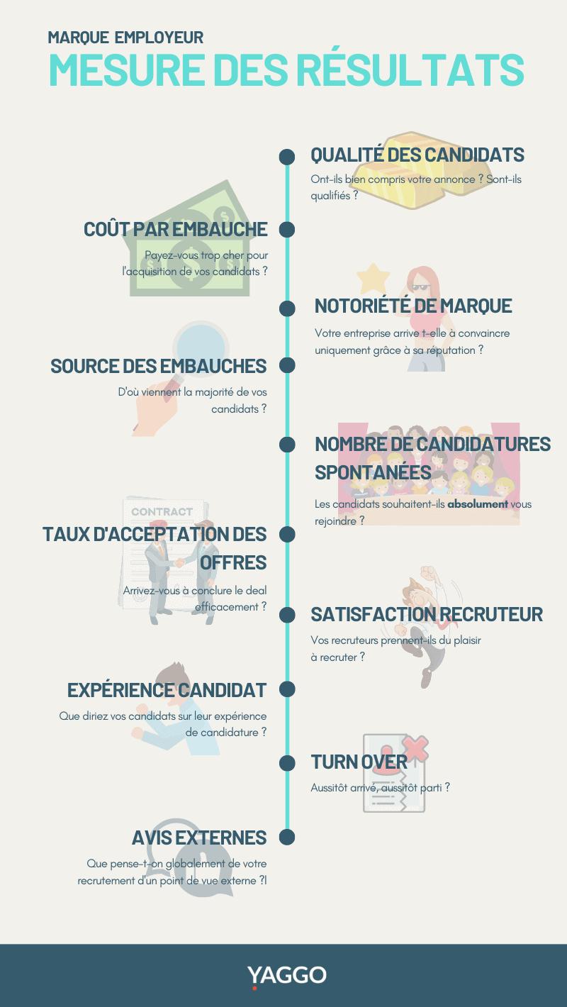 mesure marque employeur infographie